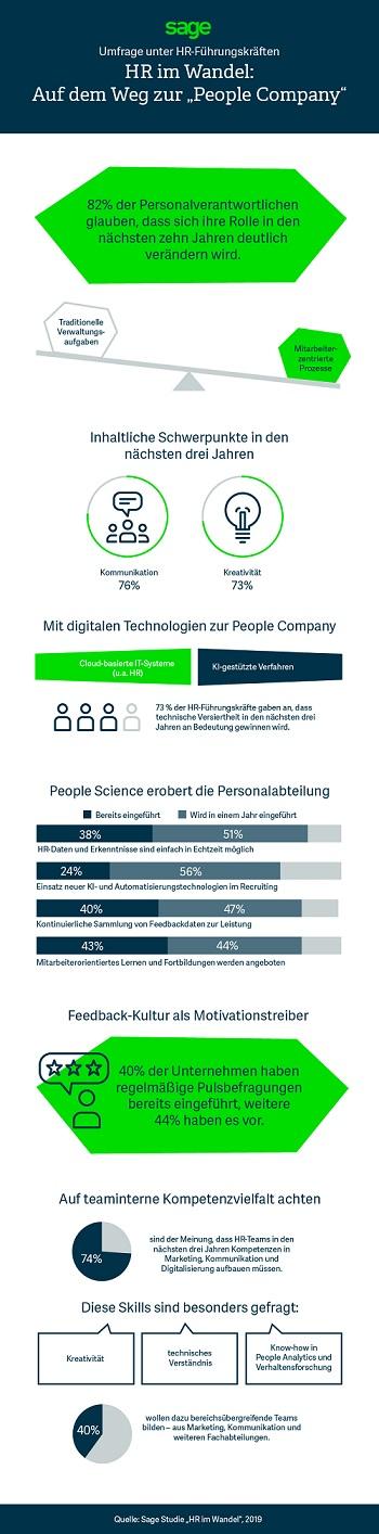 Sage_Infografik_HR_im-Wandel_fin